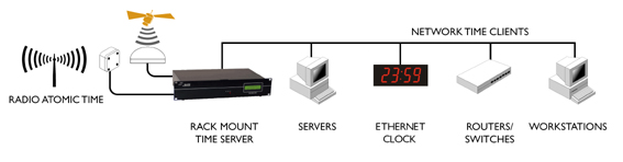 NTP-server Dual GPS