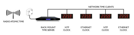 Digital klocka