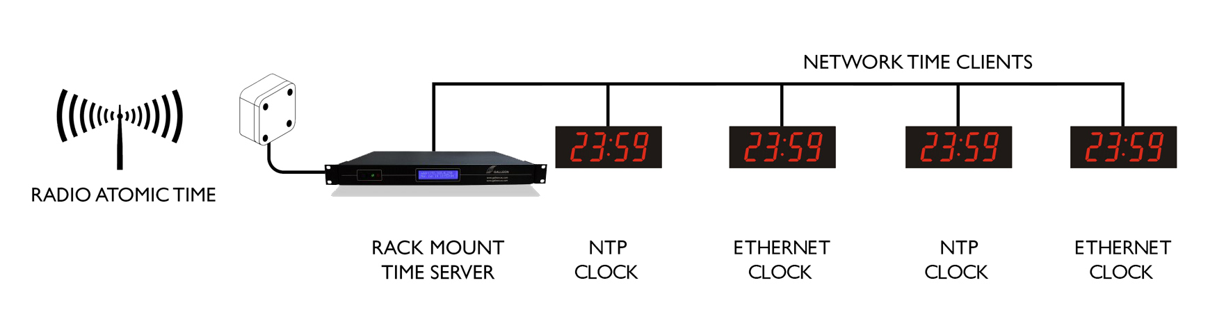 Ethernet Digi väggklocka sync