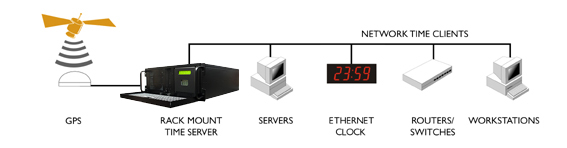 NTP-server GPS
