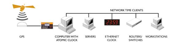 GPS-klocka till servern