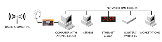 Atomur till servern
