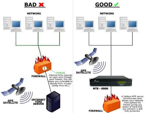 internet säkerhet diagram